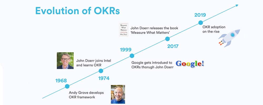 evoluzione OKR